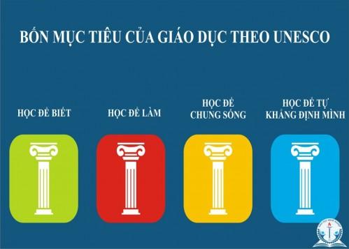Bốn trụ cột giáo dục do UNESSCO đề xuất